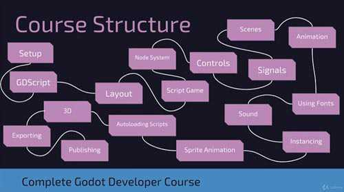 Udemy – Godot 3 Complete Developer Course – 2D and 3D